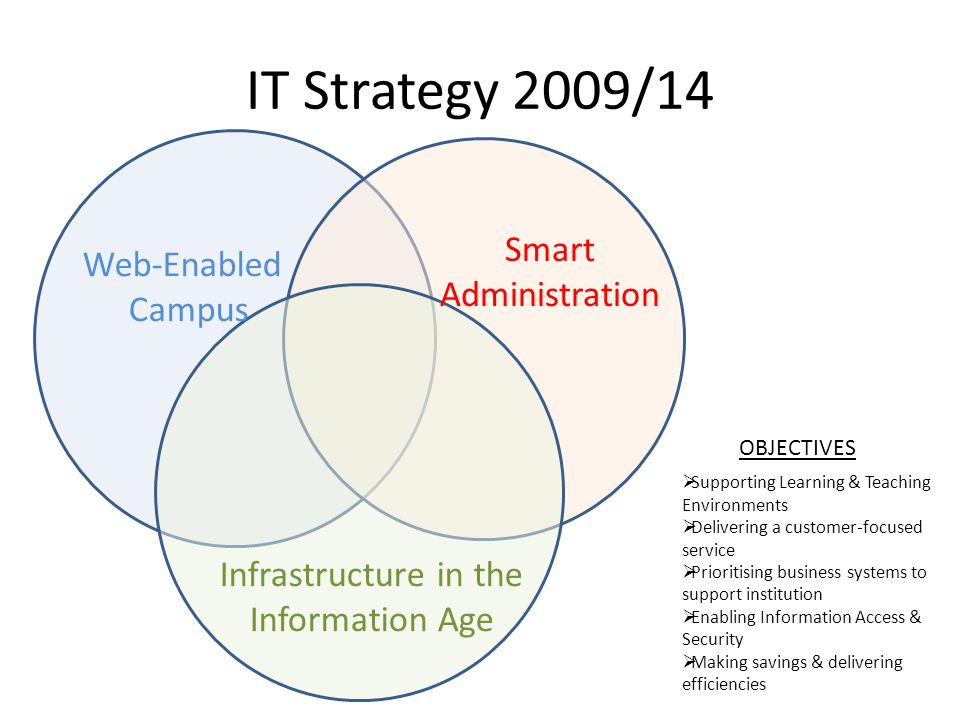 IT Strategy 2009/14 Web-Enabled Campus Smart Administration Infrastructure in the Information Age OBJECTIVES  Supporting Learning & Teaching Environments  Delivering a customer-focused service  Prioritising business systems to support institution  Enabling Information Access & Security  Making savings & delivering efficiencies