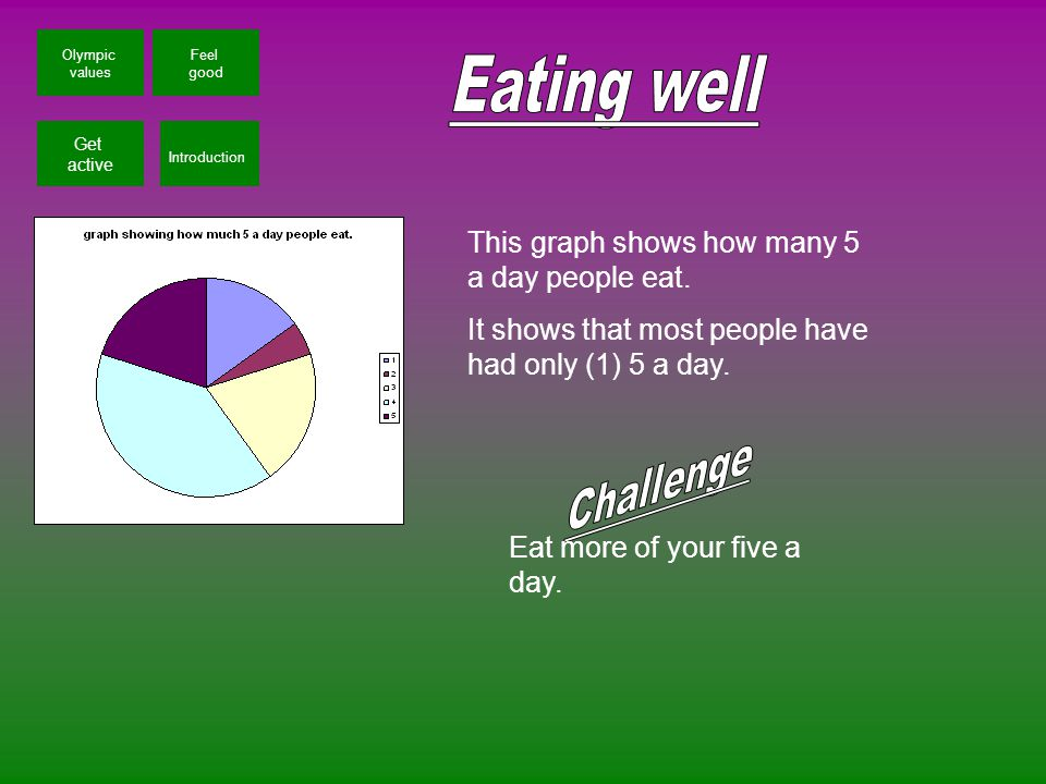 Olympic values Get active Introduction Feel good This graph shows how many 5 a day people eat.