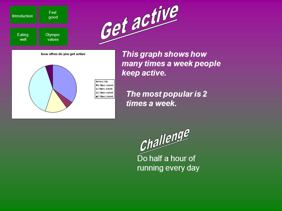 Introduction Feel good Eating well Olympic values This graph shows how many times a week people keep active.