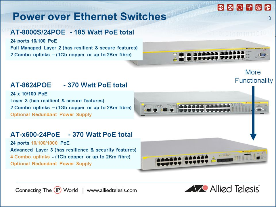 3 Power over Ethernet Switches AT-8000S/24POE - 185 Watt PoE total 24 ports 10/100 PoE Full Managed Layer 2 (has resilient & secure features) 2 Combo uplinks – (1Gb copper or up to 2Km fibre) AT-8624POE - 370 Watt PoE total 24 x 10/100 PoE Layer 3 (has resilient & secure features) 2 Combo uplinks – (1Gb copper or up to 2Km fibre) Optional Redundant Power Supply AT-x600-24PoE - 370 Watt PoE total 24 ports 10/100/1000 PoE Advanced Layer 3 (has resilience & security features) 4 Combo uplinks - (1Gb copper or up to 2Km fibre) Optional Redundant Power Supply More Functionality