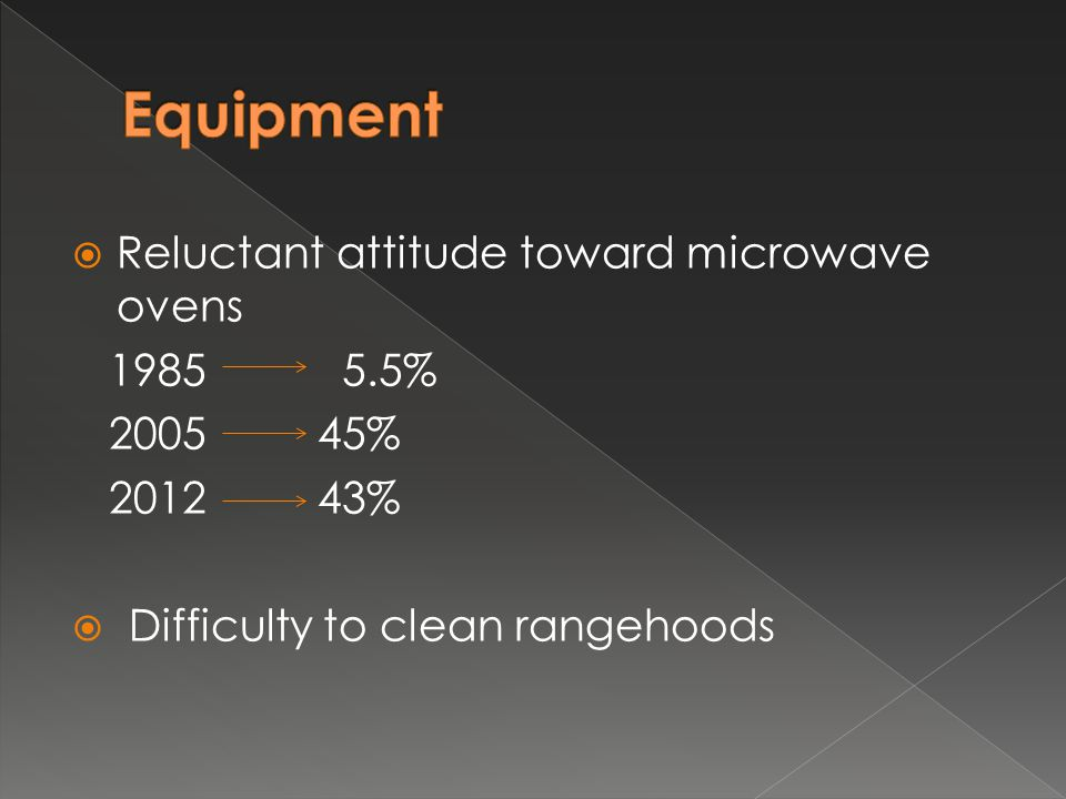  Reluctant attitude toward microwave ovens 1985 5.5% 2005 45% 2012 43%  Difficulty to clean rangehoods