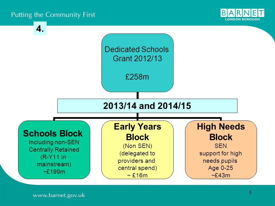 5 Dedicated Schools Grant 2012/13 £258m Schools Block Including non-SEN Centrally Retained (R-Y11 in mainstream) ~£199m Early Years Block (Non SEN) (delegated to providers and central spend) ~ £16m High Needs Block SEN support for high needs pupils Age 0-25 ~£43m 2013/14 and 2014/15 4.