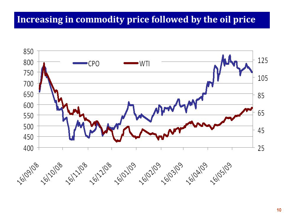 Increasing in commodity price followed by the oil price 10
