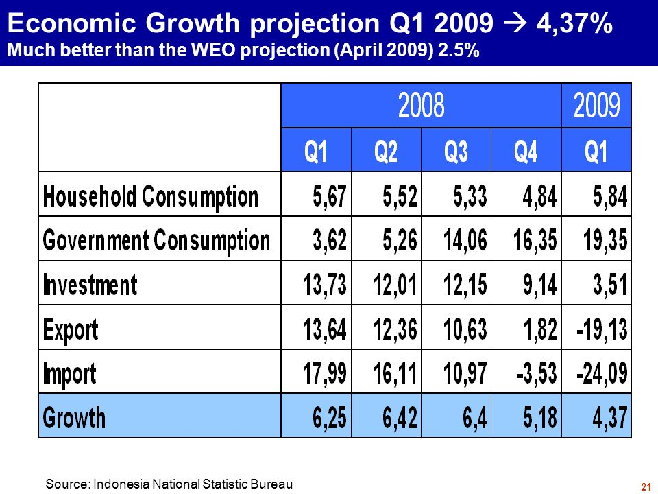 Economic Growth projection Q1 2009  4,37% Much better than the WEO projection (April 2009) 2.5% 21 Source: Indonesia National Statistic Bureau