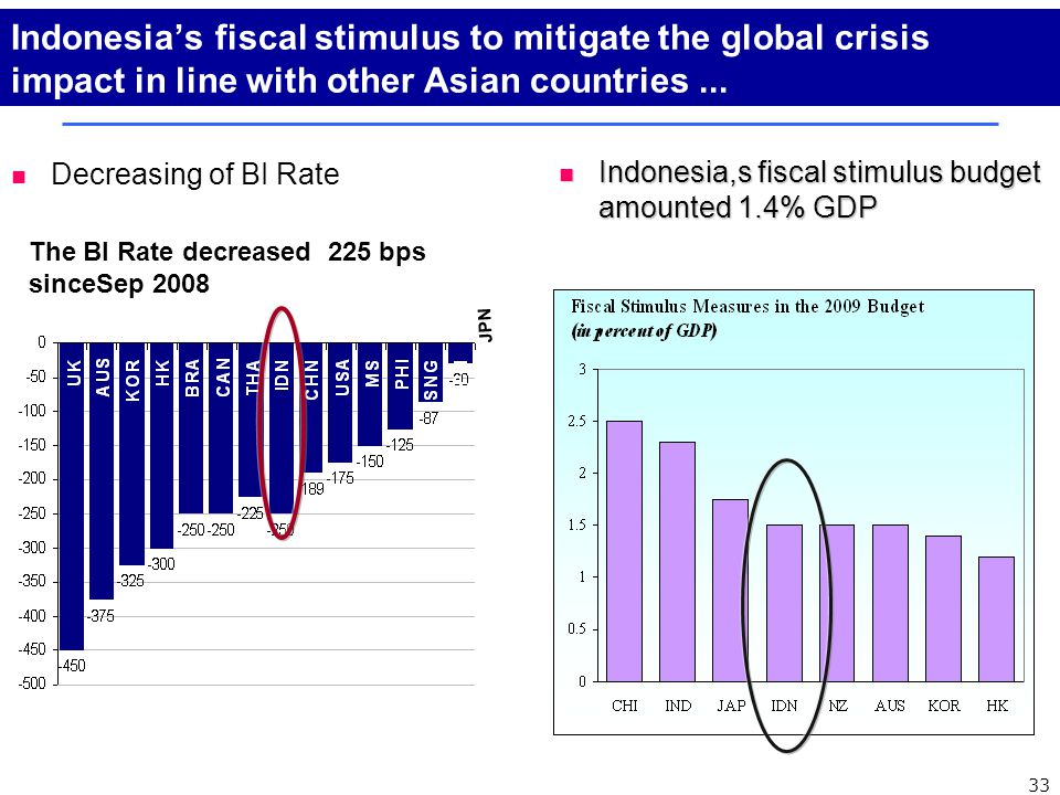 Indonesia's fiscal stimulus to mitigate the global crisis impact in line with other Asian countries...