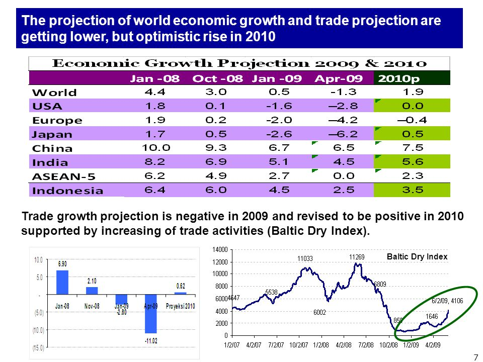 The projection of world economic growth and trade projection are getting lower, but optimistic rise in 2010 Trade growth projection is negative in 2009 and revised to be positive in 2010 supported by increasing of trade activities (Baltic Dry Index).