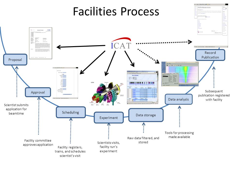 Facilities Process Proposal Approval Scheduling Experiment Data storage Record Publication Scientist submits application for beamtime Facility committee approves application Facility registers, trains, and schedules scientist's visit Scientists visits, facility run's experiment Subsequent publication registered with facility Raw data filtered, and stored Data analysis Tools for processing made available