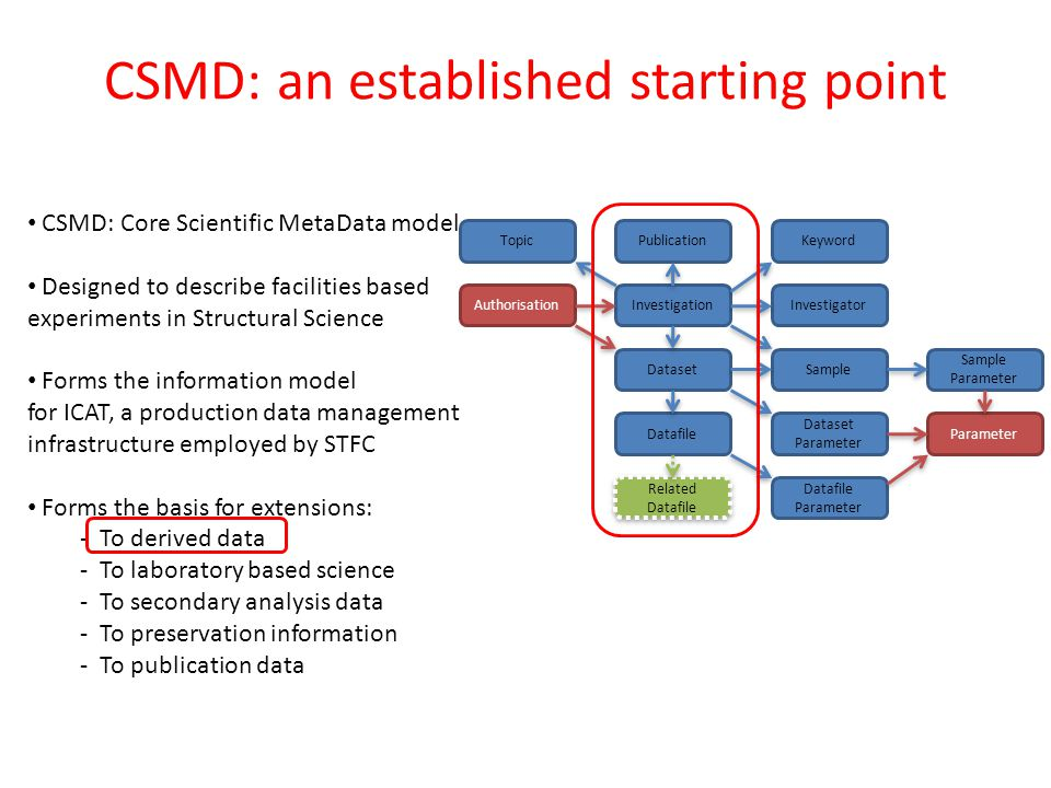 CSMD: an established starting point Investigation PublicationKeywordTopic Sample Sample Parameter Dataset Dataset Parameter Datafile Datafile Parameter Investigator Related Datafile Parameter Authorisation CSMD: Core Scientific MetaData model Designed to describe facilities based experiments in Structural Science Forms the information model for ICAT, a production data management infrastructure employed by STFC Forms the basis for extensions: - To derived data - To laboratory based science - To secondary analysis data - To preservation information - To publication data