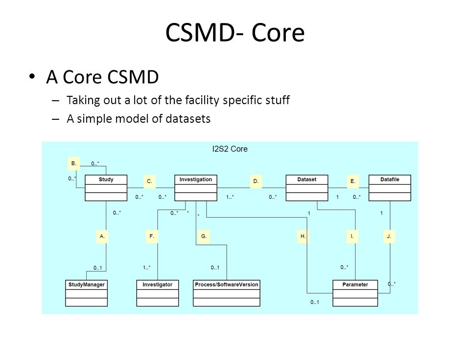 CSMD- Core A Core CSMD – Taking out a lot of the facility specific stuff – A simple model of datasets