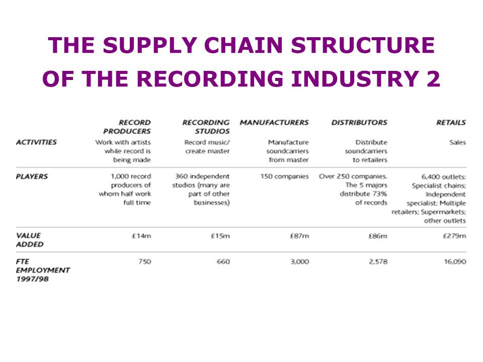 THE SUPPLY CHAIN STRUCTURE OF THE RECORDING INDUSTRY 1