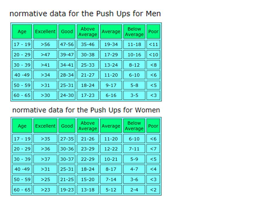 Be able to interpret the results of fitness tests and provide