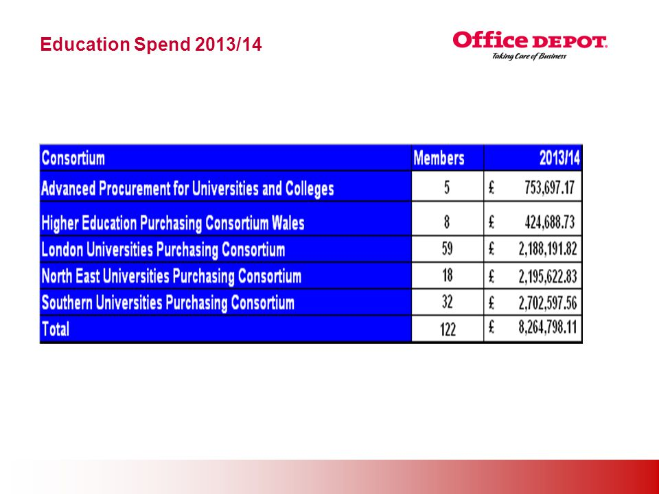 Office Solutions Education Spend 2013/14