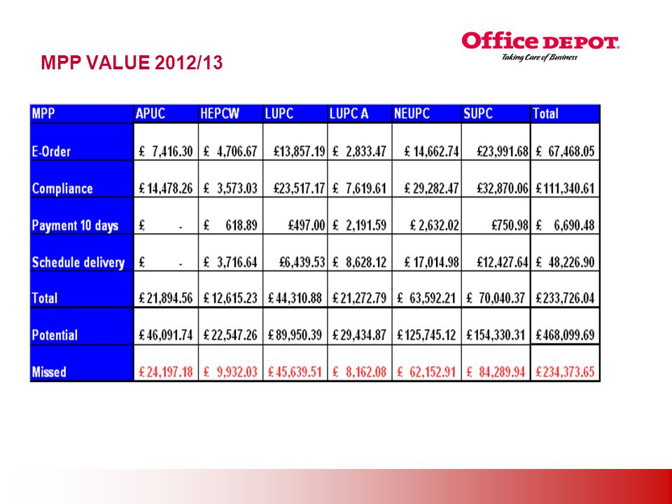 Office Solutions MPP VALUE 2012/13