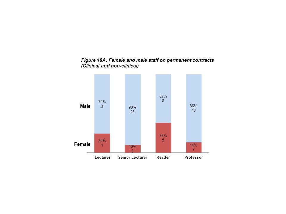 Figure 18A: Female and male staff on permanent contracts (Clinical and non-clinical) Female Male