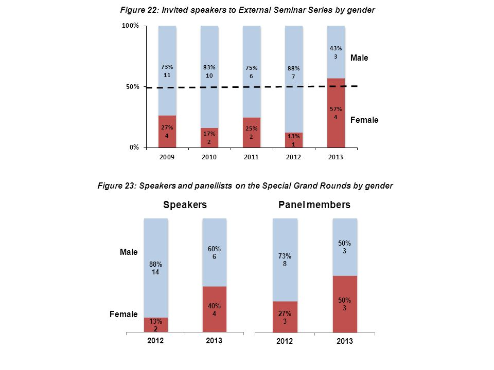 Figure 22: Invited speakers to External Seminar Series by gender Female Male Figure 23: Speakers and panellists on the Special Grand Rounds by gender Female Male