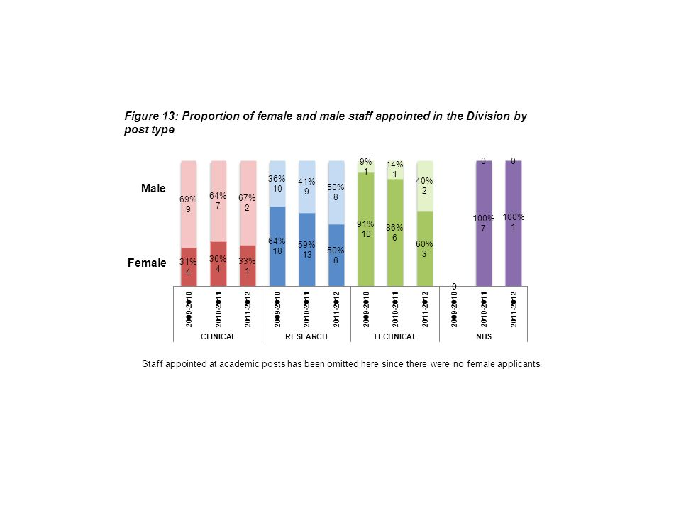 Figure 13: Proportion of female and male staff appointed in the Division by post type Female Male Staff appointed at academic posts has been omitted here since there were no female applicants.