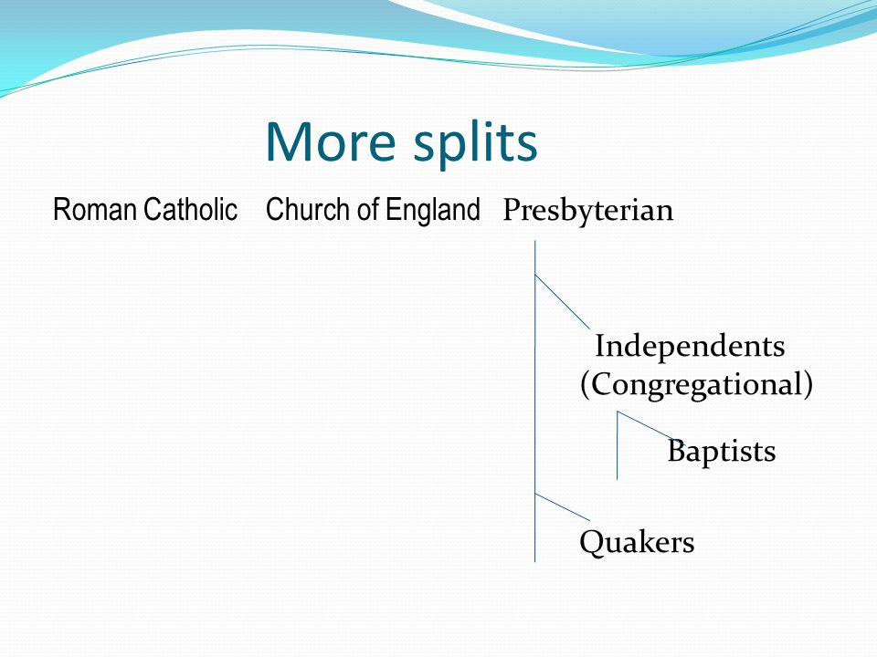 More splits Roman Catholic Church of England Presbyterian Independents (Congregational) Baptists Quakers