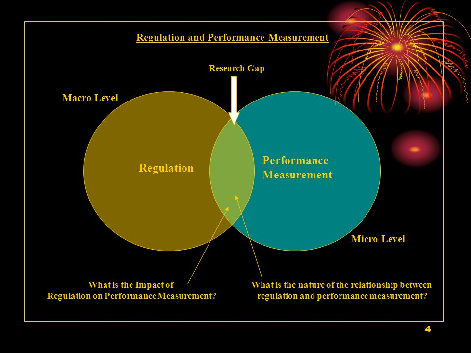 4 Regulation Performance Measurement Macro Level Micro Level Research Gap What is the Impact of Regulation on Performance Measurement.