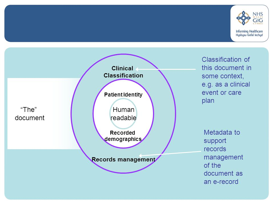 The document Clinical Classification Records management Patient Identity Recorded demographics Human readable Classification of this document in some context, e.g.