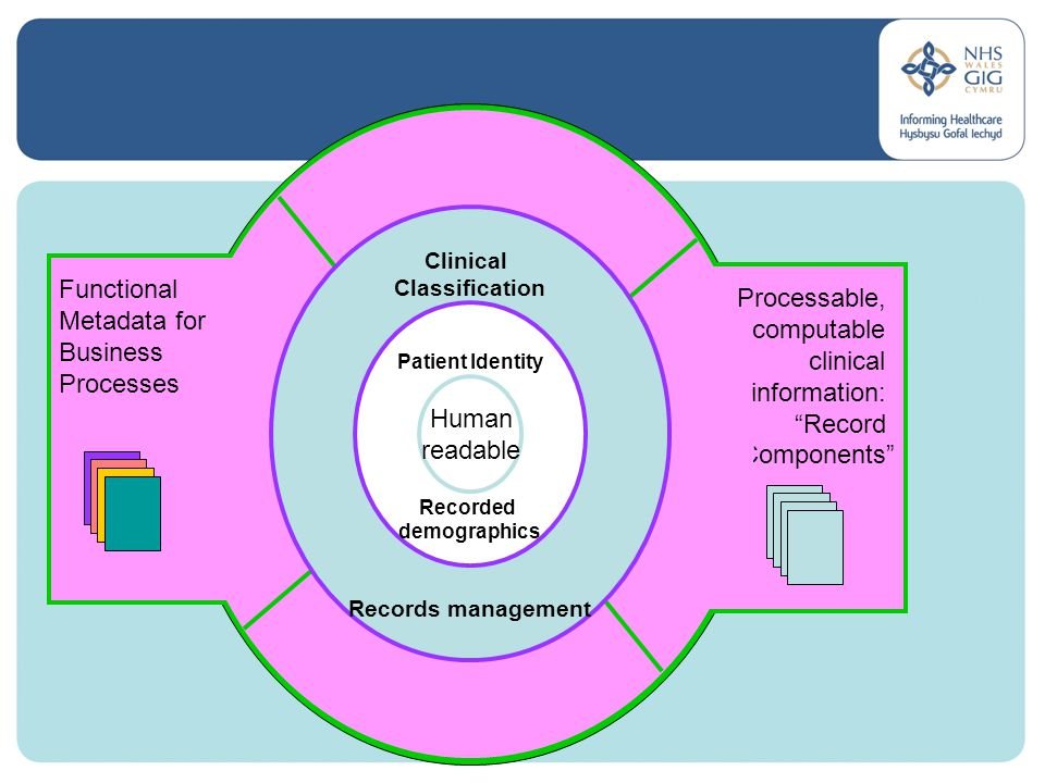 Processable, computable clinical information: Record Components Functional Metadata for Business Processes Clinical Classification Records management Patient Identity Recorded demographics Human readable