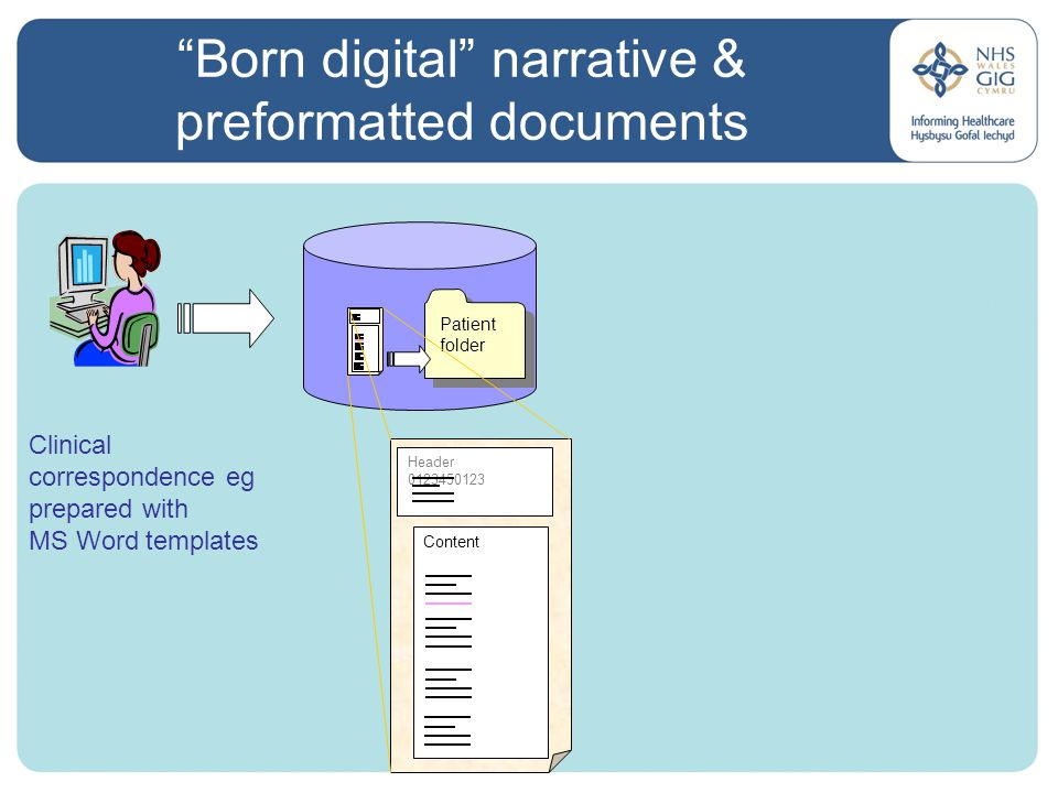 Born digital narrative & preformatted documents Clinical correspondence eg prepared with MS Word templates Patient folder Header 0123450123 Content