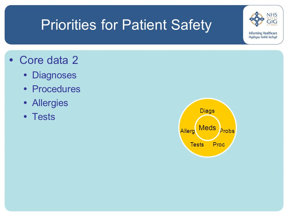  Core data 2  Diagnoses  Procedures  Allergies  Tests Diags Allerg Probs TestsProc Meds Priorities for Patient Safety