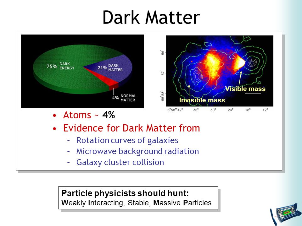 Dark Matter Atoms ~ 4% Evidence for Dark Matter from –Rotation curves of galaxies –Microwave background radiation –Galaxy cluster collision Invisible mass Visible mass Particle physicists should hunt: Weakly Interacting, Stable, Massive Particles