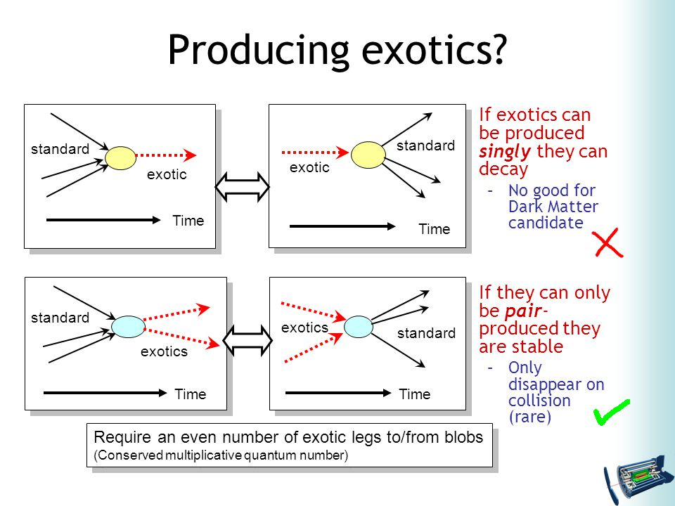 If exotics can be produced singly they can decay –No good for Dark Matter candidate If they can only be pair- produced they are stable –Only disappear on collision (rare) Producing exotics.