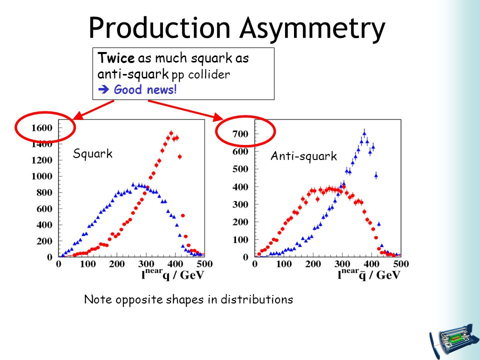 Production Asymmetry Twice as much squark as anti-squark pp collider  Good news.