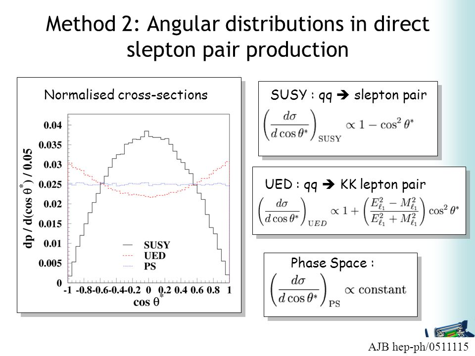 Method 2: Angular distributions in direct slepton pair production SUSY : qq  slepton pair UED : qq  KK lepton pair Phase Space : Normalised cross-sections AJB hep-ph/0511115