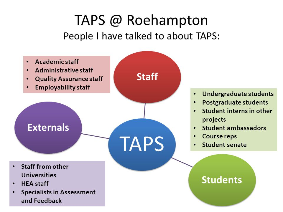 TAPS StaffStudentsExternals TAPS @ Roehampton People I have talked to about TAPS: Undergraduate students Postgraduate students Student interns in other projects Student ambassadors Course reps Student senate Staff from other Universities HEA staff Specialists in Assessment and Feedback Academic staff Administrative staff Quality Assurance staff Employability staff