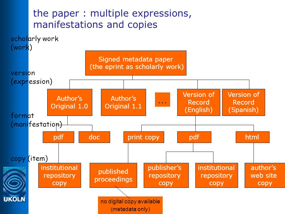 the paper : multiple expressions, manifestations and copies scholarly work (work) ‏ version (expression) ‏ format (manifestation) ‏ copy (item) ‏ Signed metadata paper (the eprint as scholarly work) ‏ pdfdoc institutional repository copy pdfhtml publisher's repository copy institutional repository copy published proceedings print copy author's web site copy Version of Record (English) ‏ Author's Original 1.0 … Author's Original 1.1 Version of Record (Spanish) ‏ no digital copy available (metadata only)‏