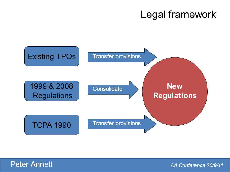 AA Conference 20/9/11 Peter Annett Legal framework TCPA 1990 Existing TPOs 1999 & 2008 Regulations Consolidate Transfer provisions New Regulations