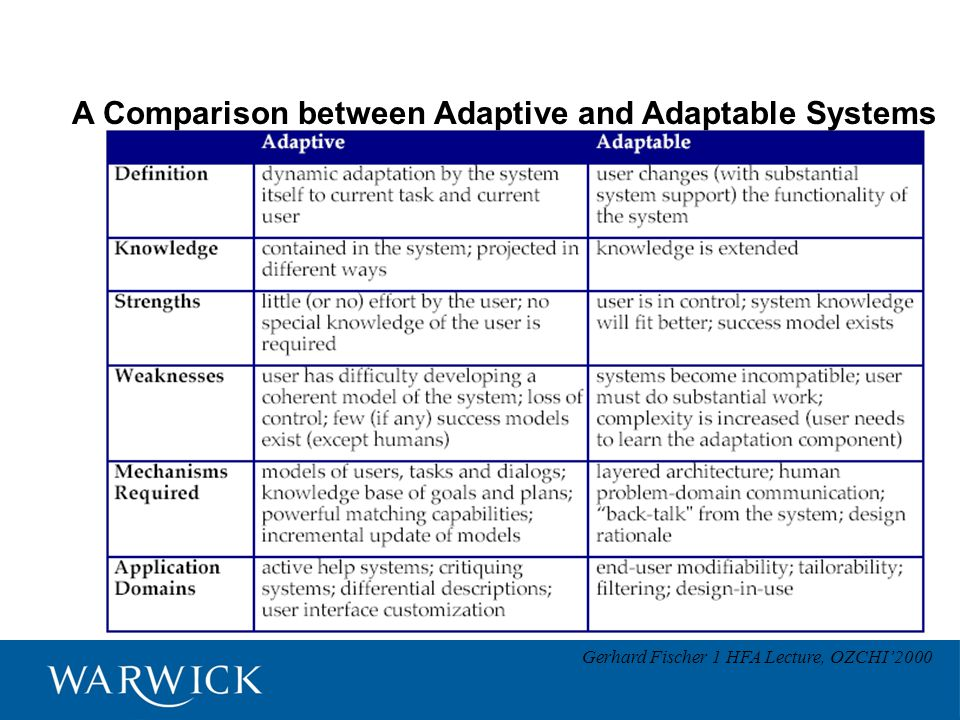 A Comparison between Adaptive and Adaptable Systems Gerhard Fischer 1 HFA Lecture, OZCHI'2000