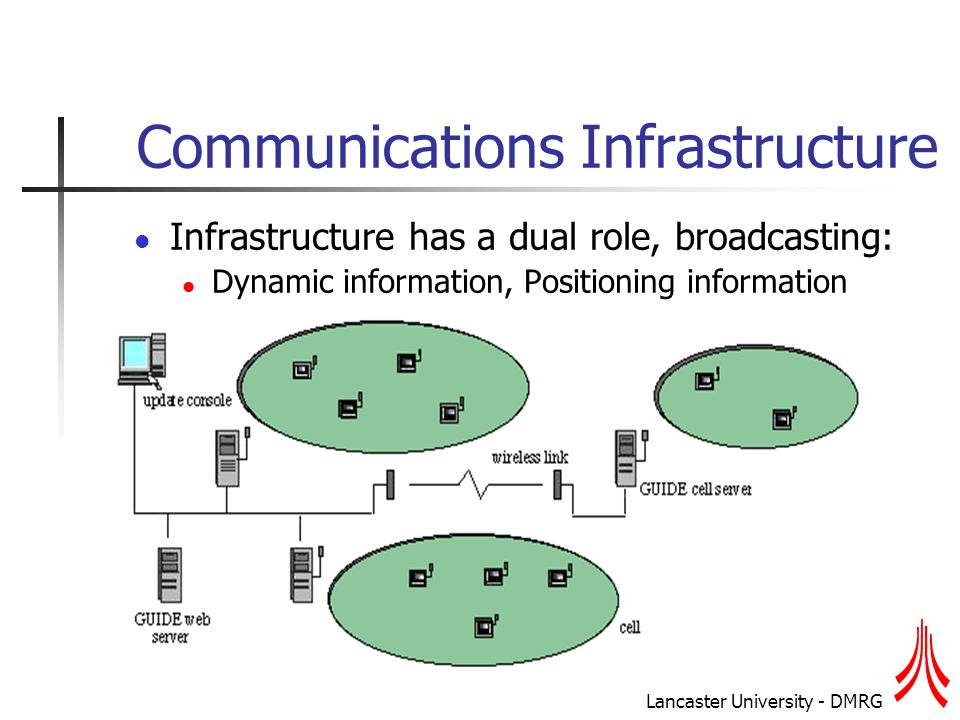 Lancaster University - DMRG Communications Infrastructure Infrastructure has a dual role, broadcasting: Dynamic information, Positioning information