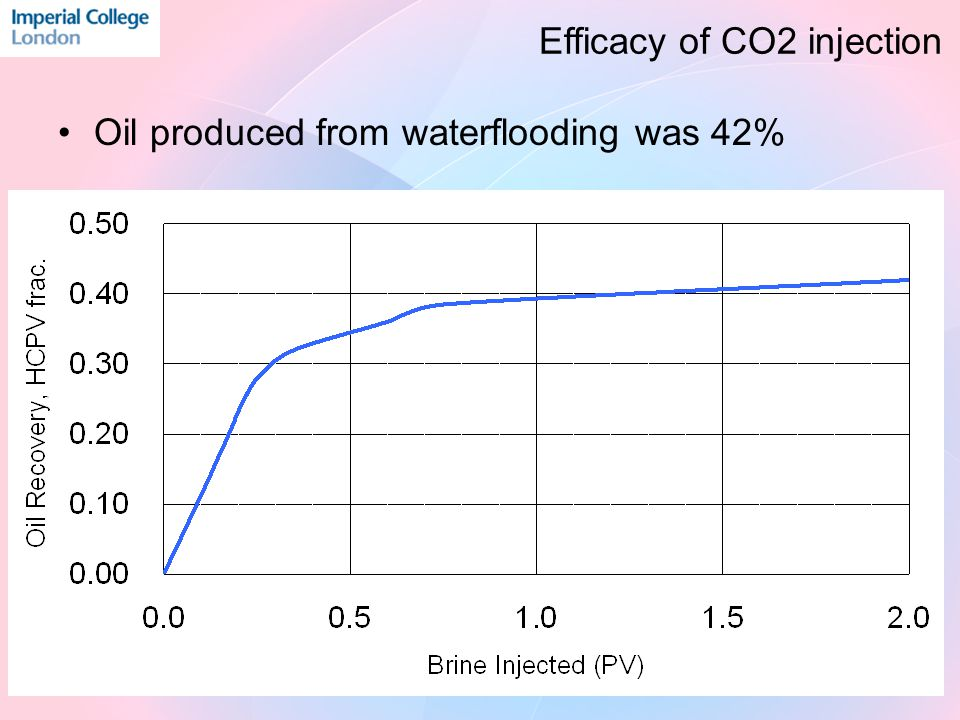 Oil produced from waterflooding was 42% Efficacy of CO2 injection
