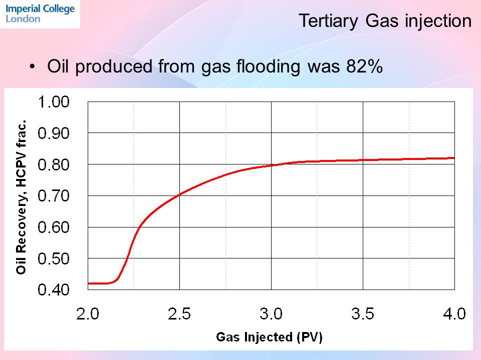 Oil produced from gas flooding was 82% Tertiary Gas injection