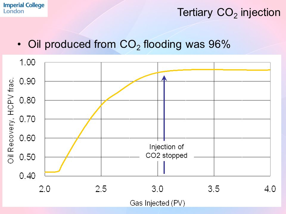 Oil produced from CO 2 flooding was 96% Injection of CO2 stopped Tertiary CO 2 injection