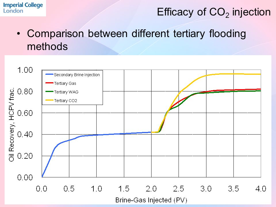 Comparison between different tertiary flooding methods Efficacy of CO 2 injection