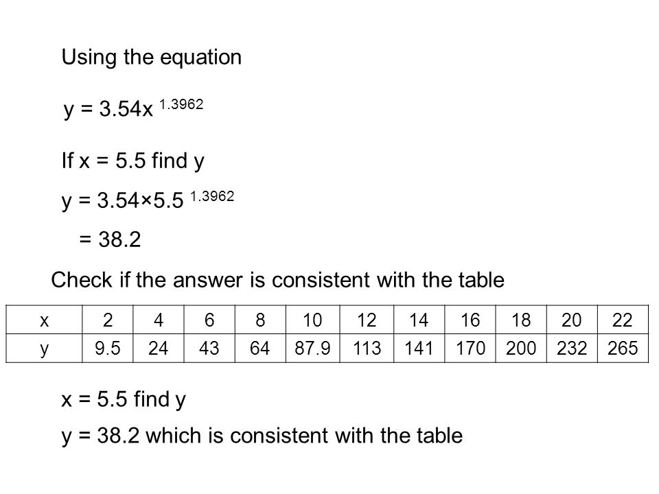 Using the equation If x = 5.5 find y y = 3.54×5.5 1.3962 = 38.2 Check if the answer is consistent with the table x = 5.5 find y y = 38.2 which is consistent with the table y = 3.54x 1.3962 x246810121416182022 y9.524436487.9113141170200232265