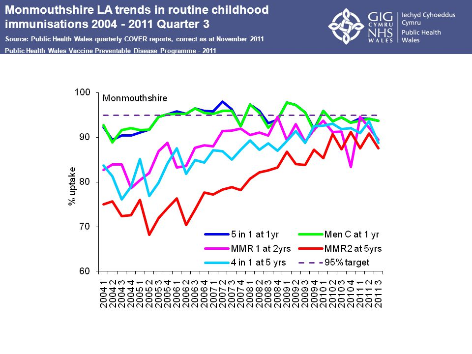 Monmouthshire LA trends in routine childhood immunisations 2004 - 2011 Quarter 3 Source: Public Health Wales quarterly COVER reports, correct as at November 2011 Public Health Wales Vaccine Preventable Disease Programme - 2011