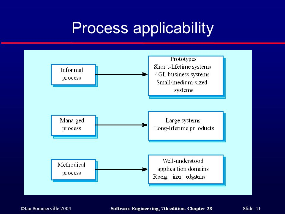 ©Ian Sommerville 2004Software Engineering, 7th edition. Chapter 28 Slide 11 Process applicability