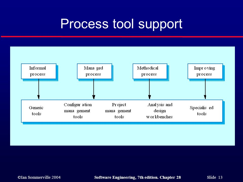 ©Ian Sommerville 2004Software Engineering, 7th edition. Chapter 28 Slide 13 Process tool support