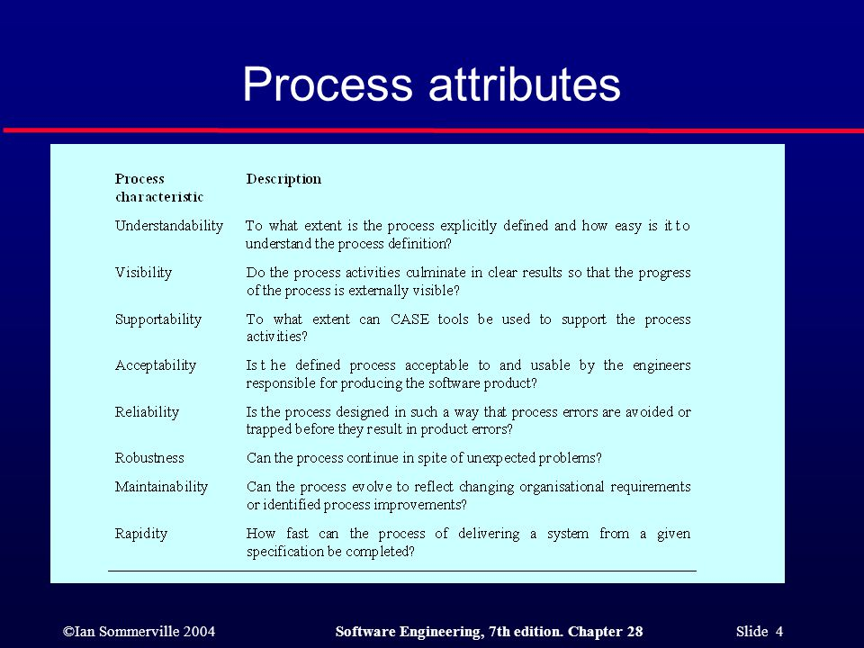 ©Ian Sommerville 2004Software Engineering, 7th edition. Chapter 28 Slide 4 Process attributes