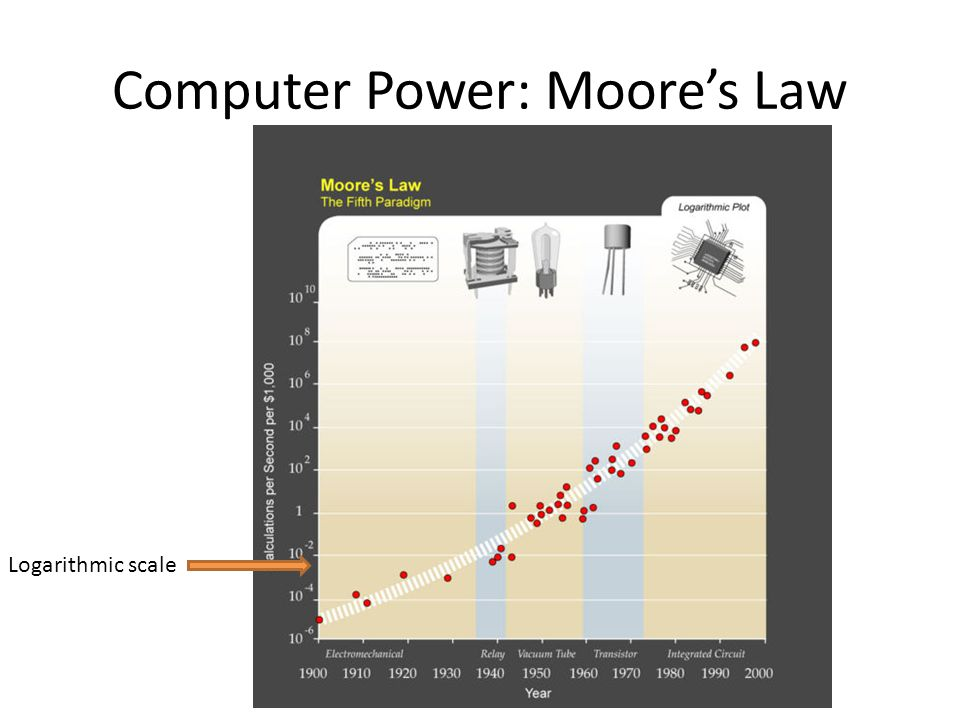 Computer Power: Moore's Law Logarithmic scale