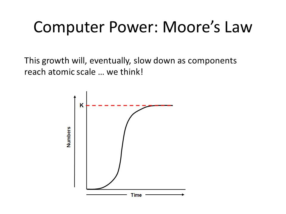 Computer Power: Moore's Law This growth will, eventually, slow down as components reach atomic scale … we think!