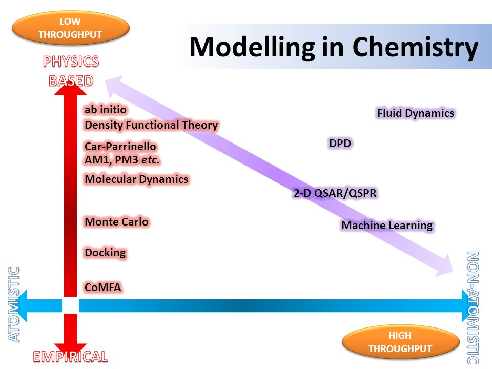 Modelling in Chemistry LOW THROUGHPUT HIGH THROUGHPUT