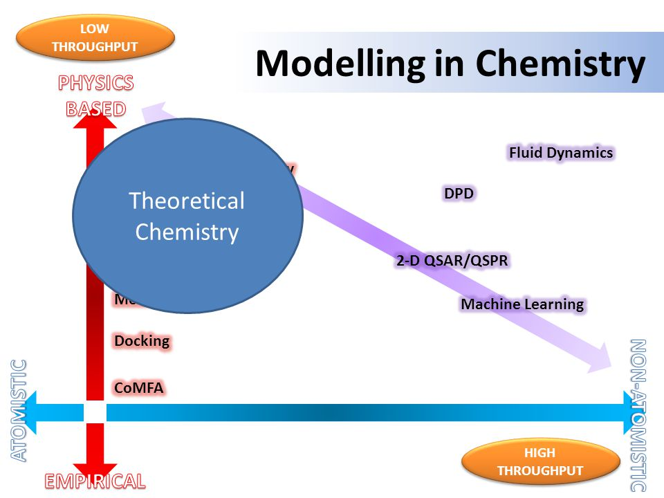 Modelling in Chemistry LOW THROUGHPUT HIGH THROUGHPUT Theoretical Chemistry