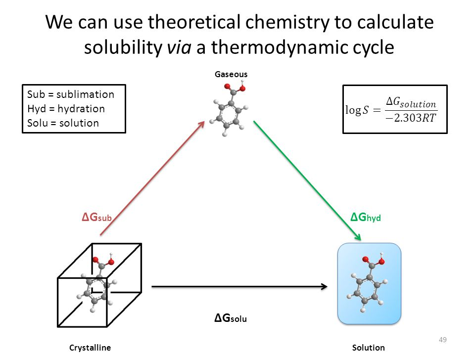 We can use theoretical chemistry to calculate solubility via a thermodynamic cycle 49 ΔG hyd ΔG solu Crystalline Gaseous Solution ΔG sub Sub = sublimation Hyd = hydration Solu = solution