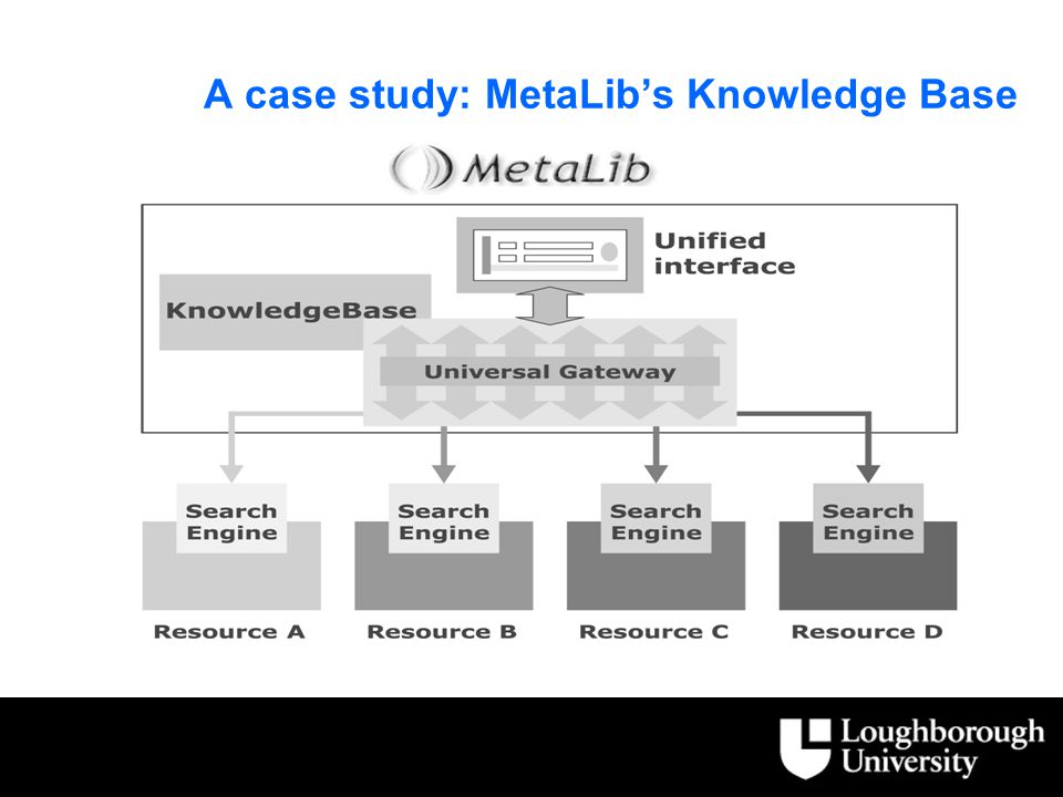 A case study: MetaLib's Knowledge Base